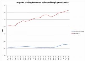 Economic Report graph for Nov 2014